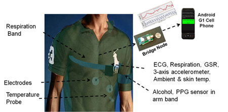 Post image for AutoSense wearable sensors and smartphone app helping to manage health effects of stress