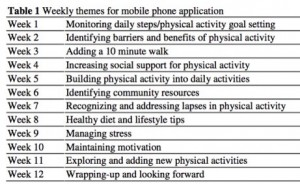 Post image for Proposed clinical trial for mobile phone app and pedometer to test effectiveness of physical intervention programs