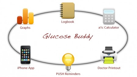 Post image for Randomized controlled study shows mobile app improves glucose control in Type 1 Diabetes #Med2