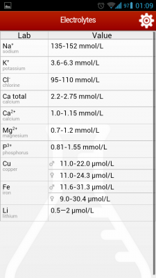Post image for Cito! Lab Values is a good Android app for physicians and students