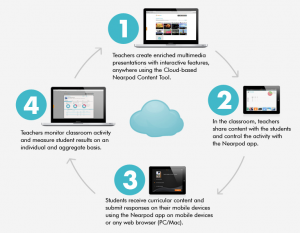 Post image for Utilizing Nearpod for medical education, Preparing presentations